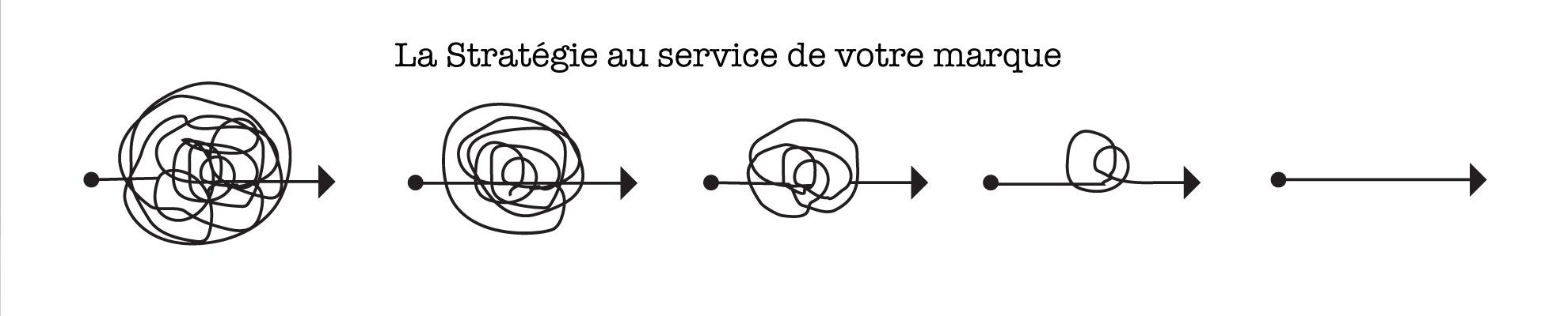 strategie-marque-innovation-leadscom-plateforme-positionnement